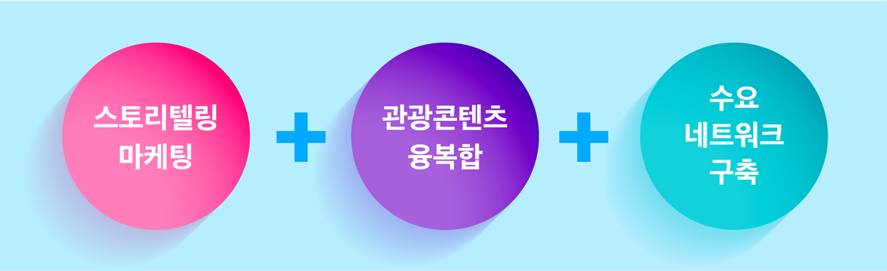 브랜딩 개발 및 홍보마케팅
